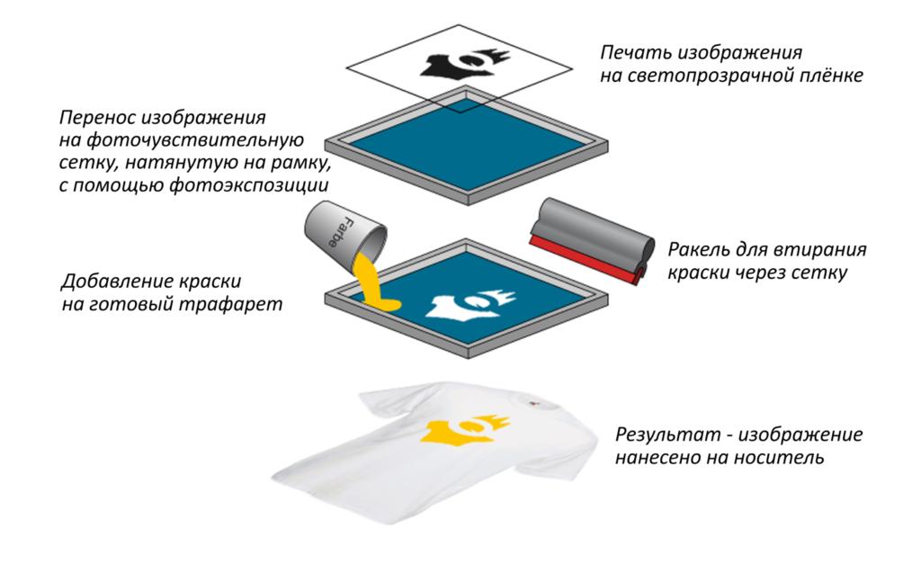 процесс шелкографии1